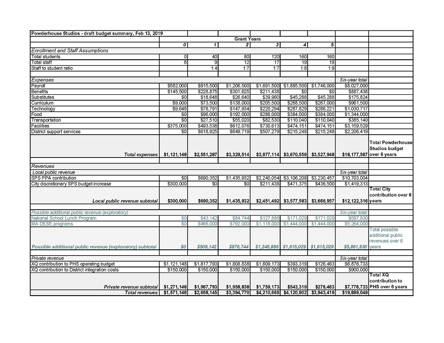 PHS Draft Budget 021319 II.jpg